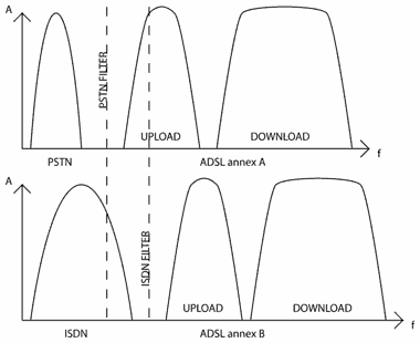 a graph indicating the difference between an annex a and an annex b adsl  signal and their required filters